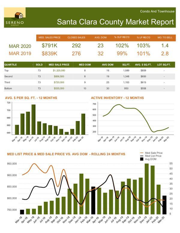 Santa Clara County Market Report